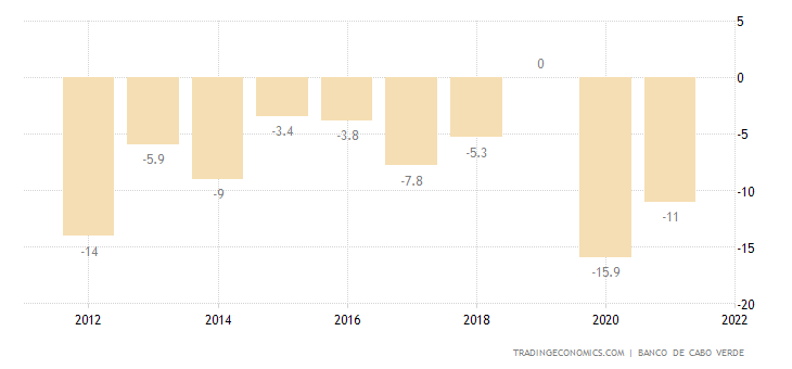 Cape Verde Current Account to GDP