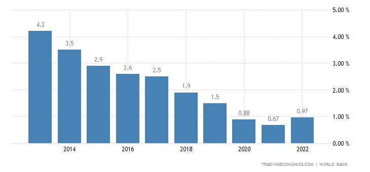 Deposit Interest Rate in Cape Verde