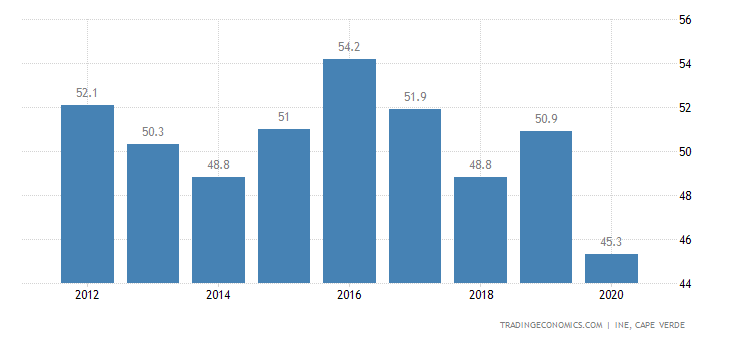Cape Verde Employment Rate