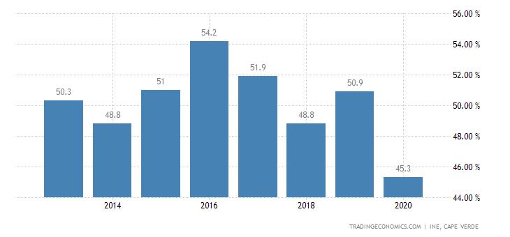 Cape Verde Employment Rate