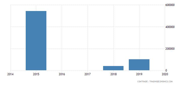 cape verde exports algeria