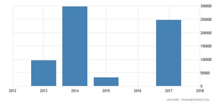 cape verde exports angola