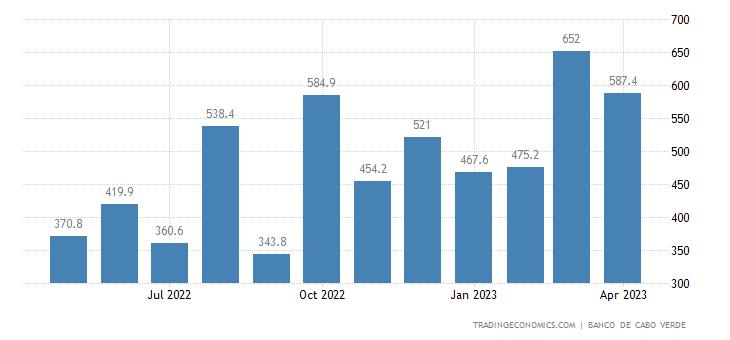 Cape Verde Exports