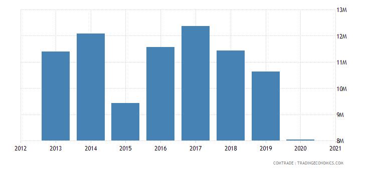 cape verde exports portugal