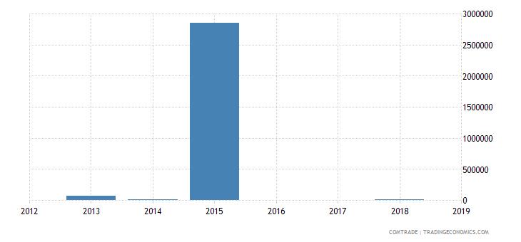 cape verde exports senegal