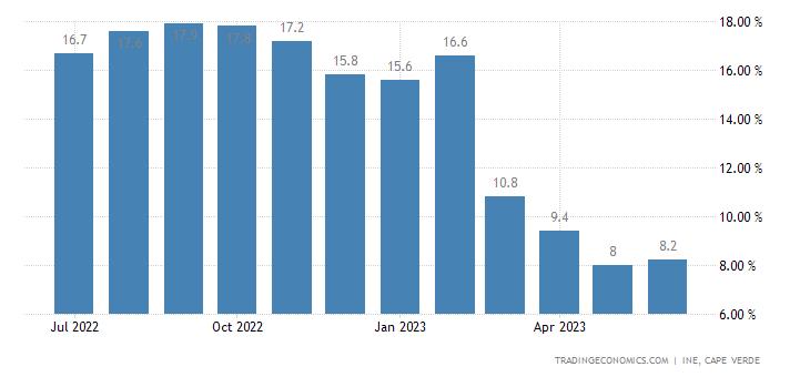 Cape Verde Food Inflation