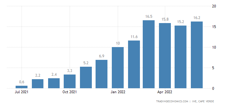 Cape Verde Food Inflation