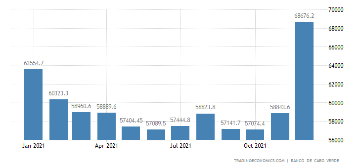 Cape Verde Foreign Exchange Reserves