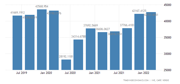 Cape Verde GDP Constant Prices