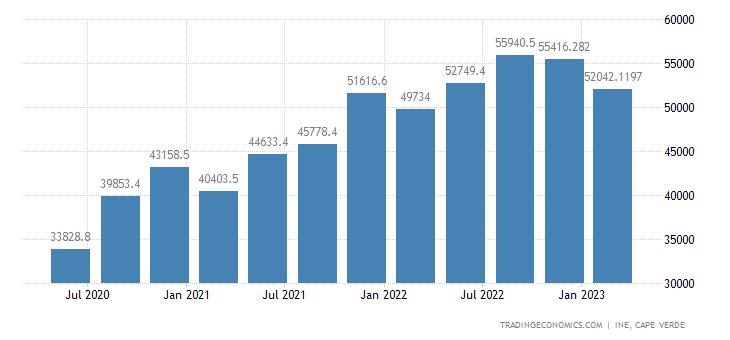 Cape Verde GDP Constant Prices