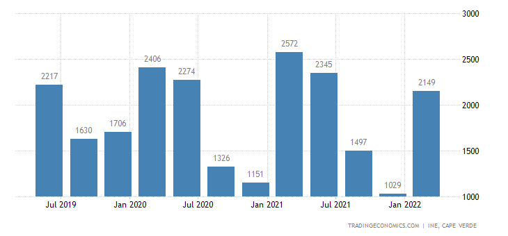 Cape Verde GDP From Agriculture