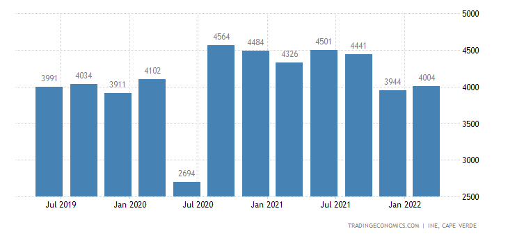 Cape Verde GDP From Construction