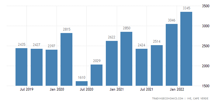 Cape Verde GDP From Manufacturing