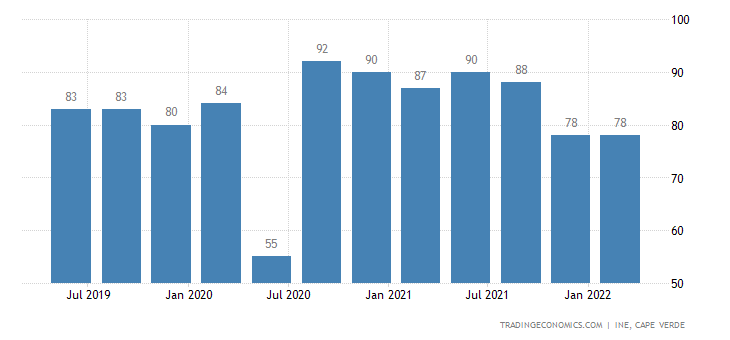 Cape Verde GDP From Mining