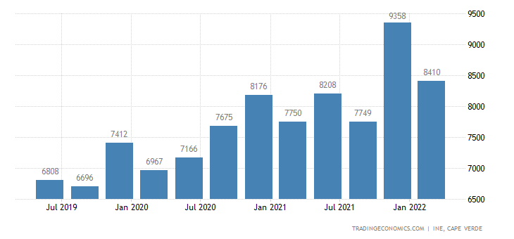 Cape Verde GDP From Public Administration