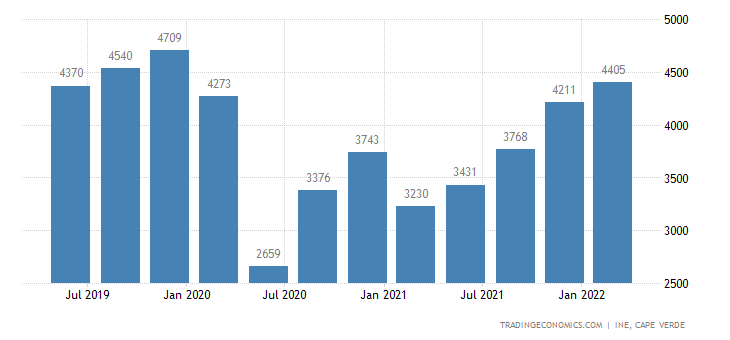 Cape Verde GDP From Internal Trade