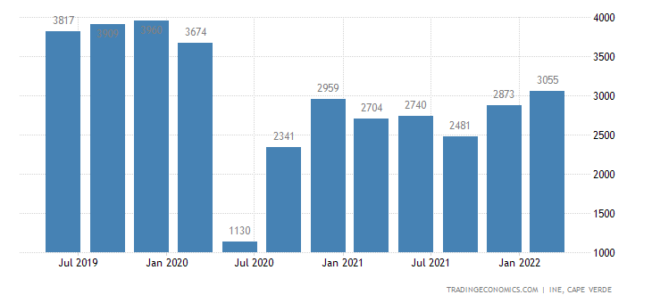 Cape Verde GDP From Transport