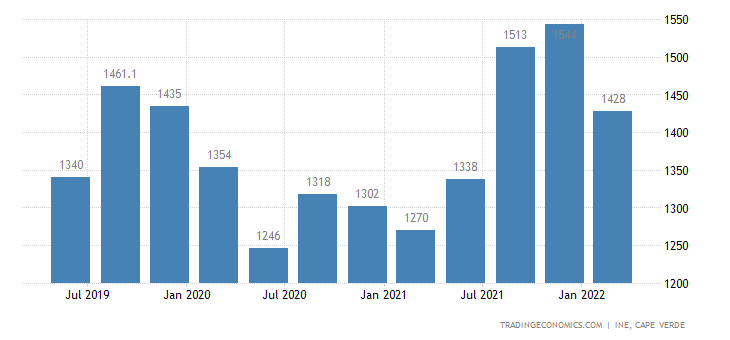 Cape Verde GDP From Utilities