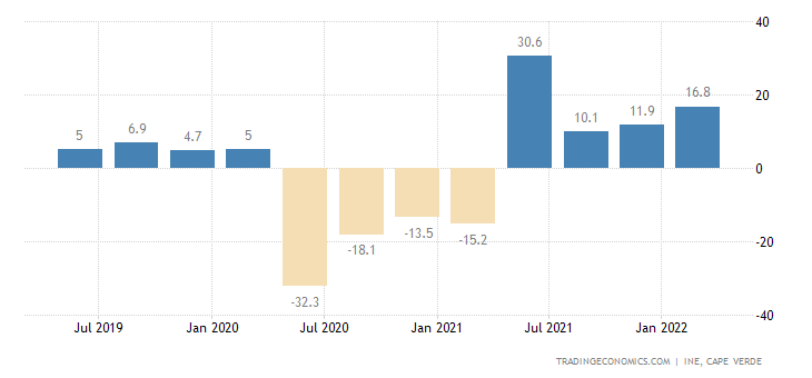 Cape Verde GDP Annual Growth Rate