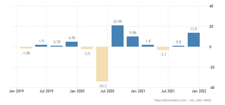 Cape Verde GDP Growth Rate
