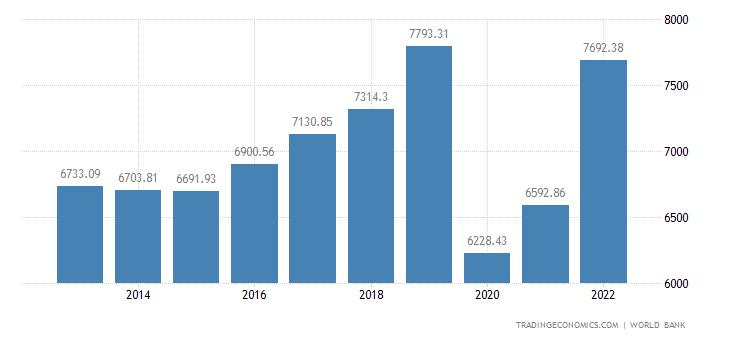 Cape Verde GDP per capita PPP