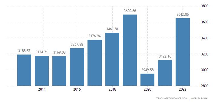 Cape Verde GDP per capita
