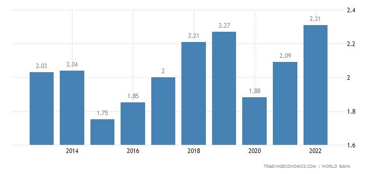 Cape Verde GDP