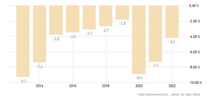 Cape Verde Government Budget