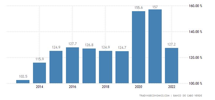 Cape Verde Government Debt to GDP