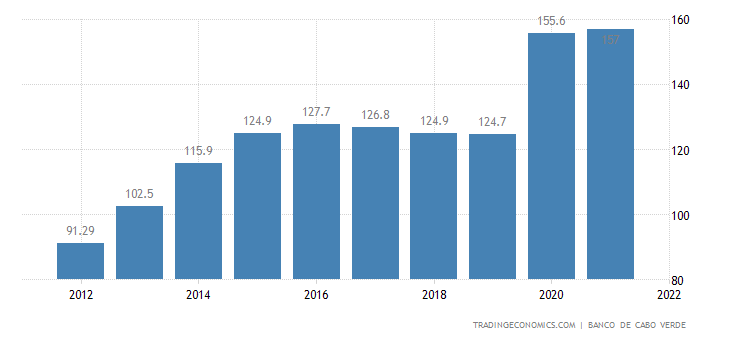 Cape Verde Government Debt to GDP