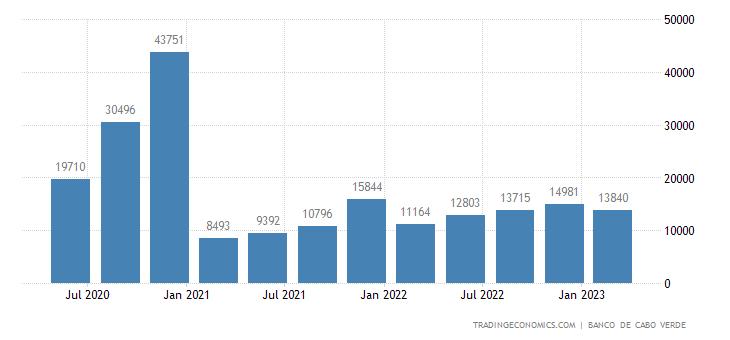 Cape Verde Government Revenues