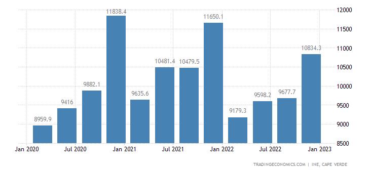 Cape Verde Government Spending