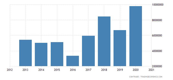 cape verde imports argentina