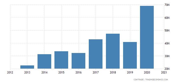 cape verde imports china