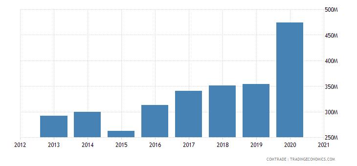 cape verde imports portugal