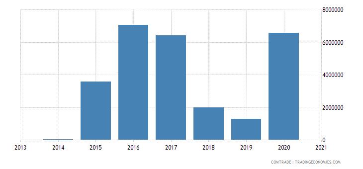 cape verde imports russia