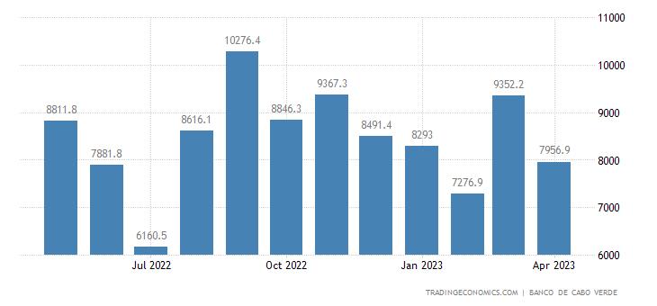 Cape Verde Imports