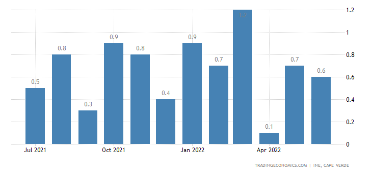 Cape Verde Inflation Rate MoM