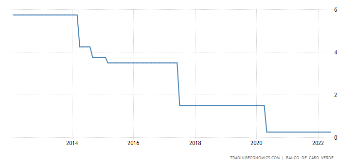 Cape Verde Interest Rate