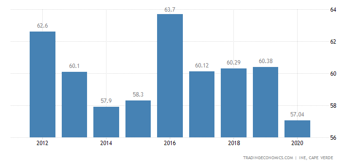Cape Verde Labor Force Participation Rate