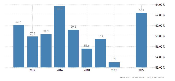 Cape Verde Labor Force Participation Rate