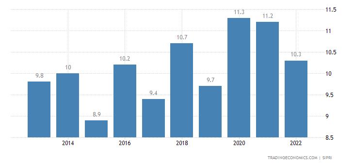 Cape Verde Military Expenditure