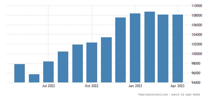 Cape Verde Money Supply M1