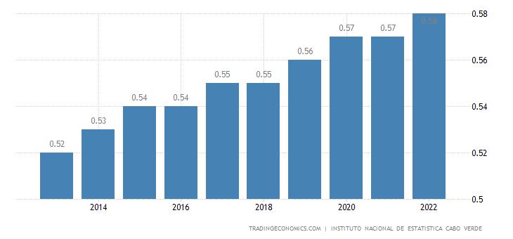 Cape Verde Population
