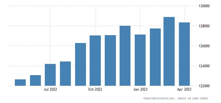 Cape Verde Private Sector Credit