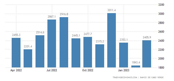 Cape Verde Remittances