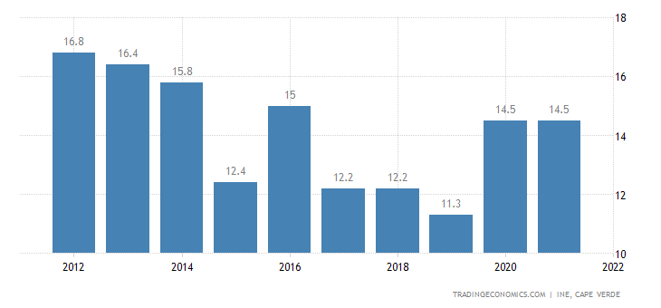 Cape Verde Unemployment Rate