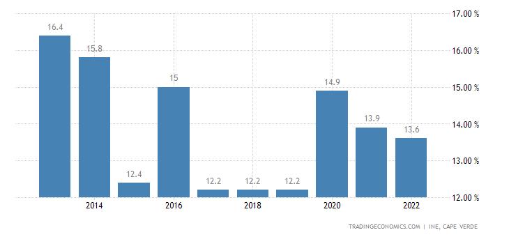 Cape Verde Unemployment Rate
