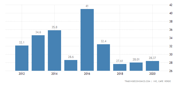 Cape Verde Youth Unemployment Rate