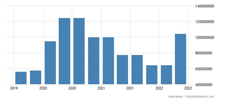 cayman islands 10_insured export credit exposures short term bu wb data